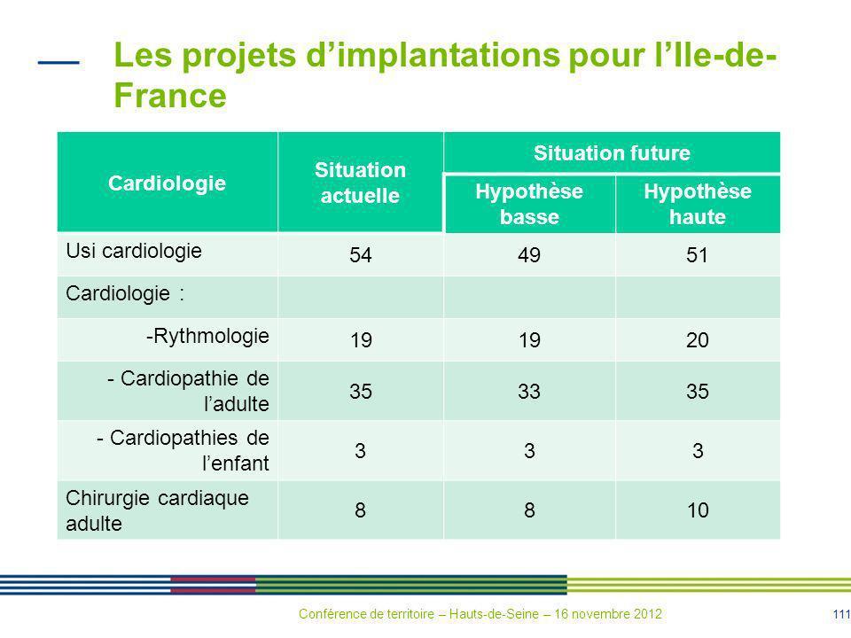 111 Les projets dimplantations pour lIle-de- France Cardiologie Situation actuelle Situation future Hypothèse basse Hypothèse haute Usi cardiologie 54