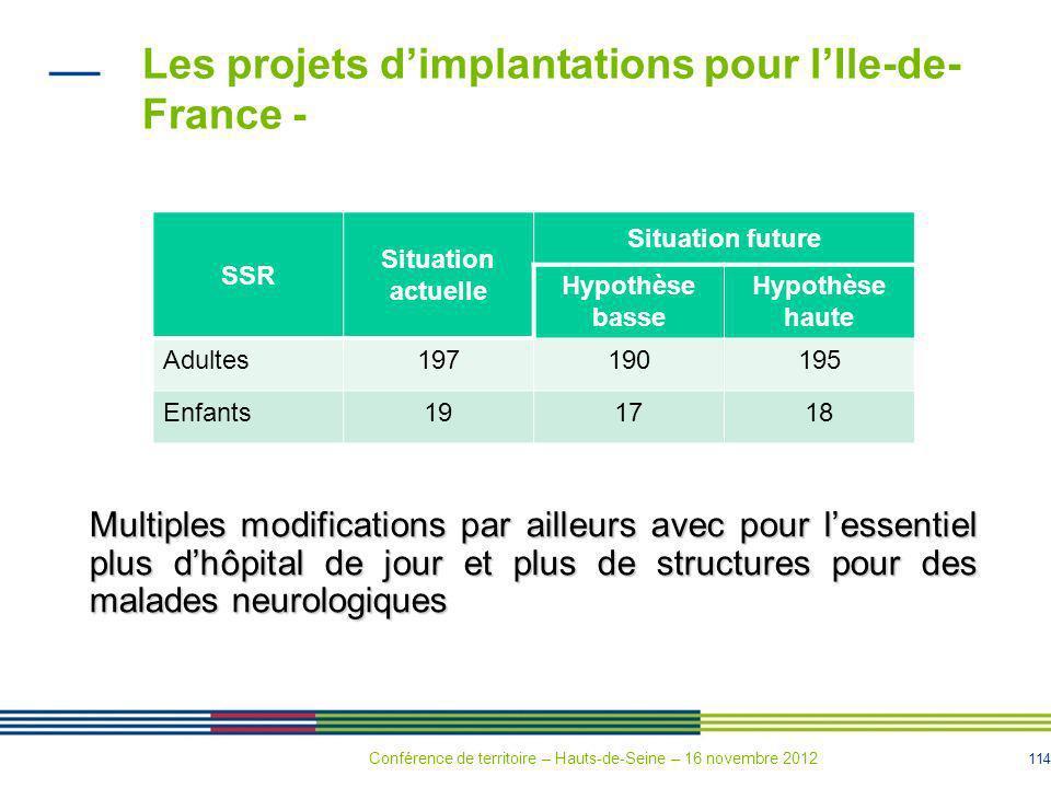 114 SSR Situation actuelle Situation future Hypothèse basse Hypothèse haute Adultes197190195 Enfants191718 Les projets dimplantations pour lIle-de- Fr