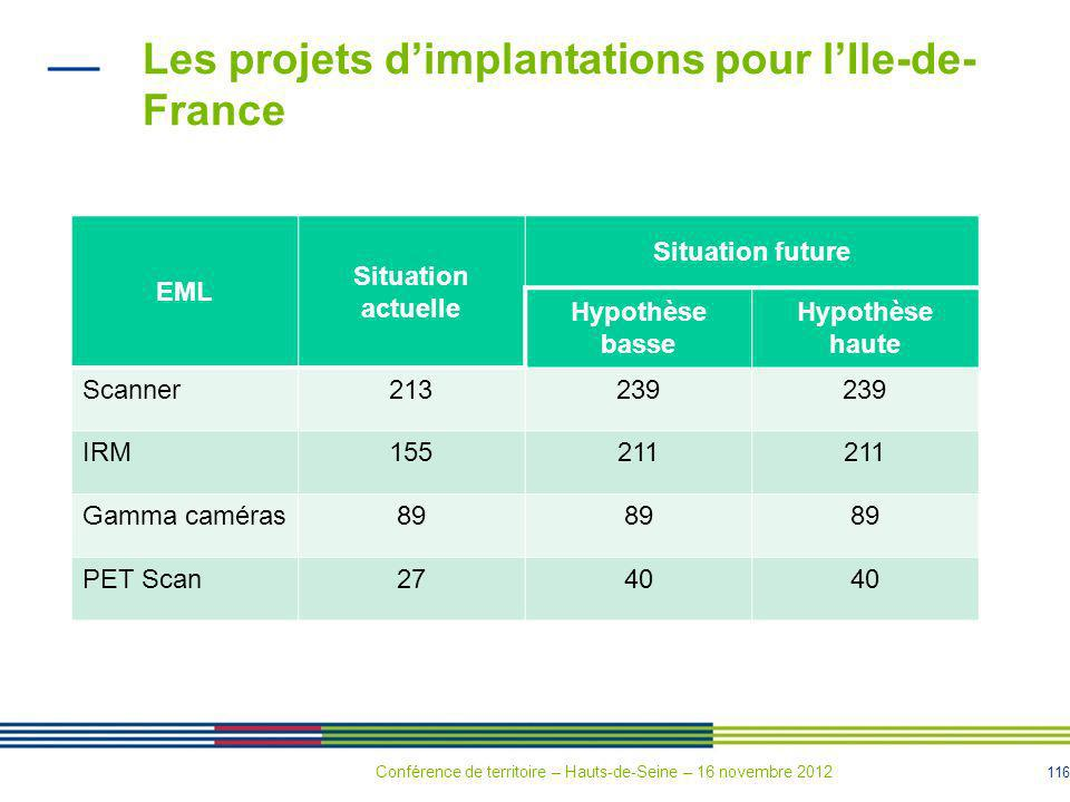 116 Les projets dimplantations pour lIle-de- France EML Situation actuelle Situation future Hypothèse basse Hypothèse haute Scanner213239 IRM155211 Ga