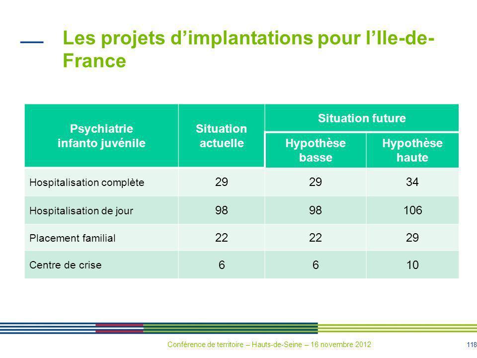 118 Les projets dimplantations pour lIle-de- France Psychiatrie infanto juvénile Situation actuelle Situation future Hypothèse basse Hypothèse haute H