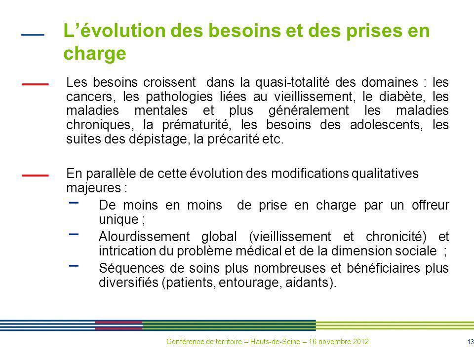 13 Lévolution des besoins et des prises en charge Les besoins croissent dans la quasi-totalité des domaines : les cancers, les pathologies liées au vi