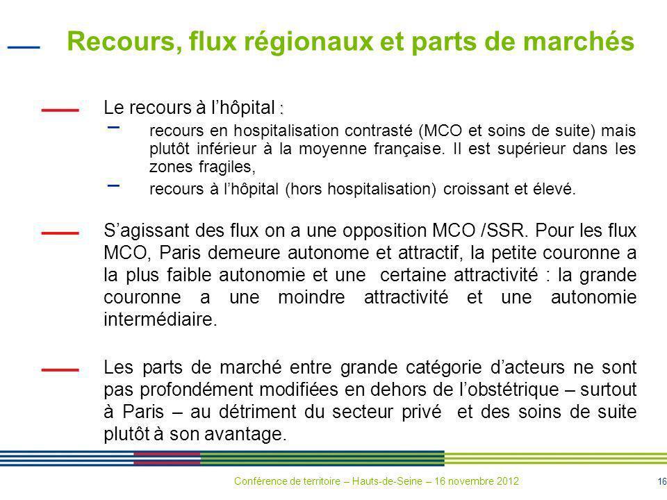 16 Recours, flux régionaux et parts de marchés : Le recours à lhôpital : recours en hospitalisation contrasté (MCO et soins de suite) mais plutôt infé