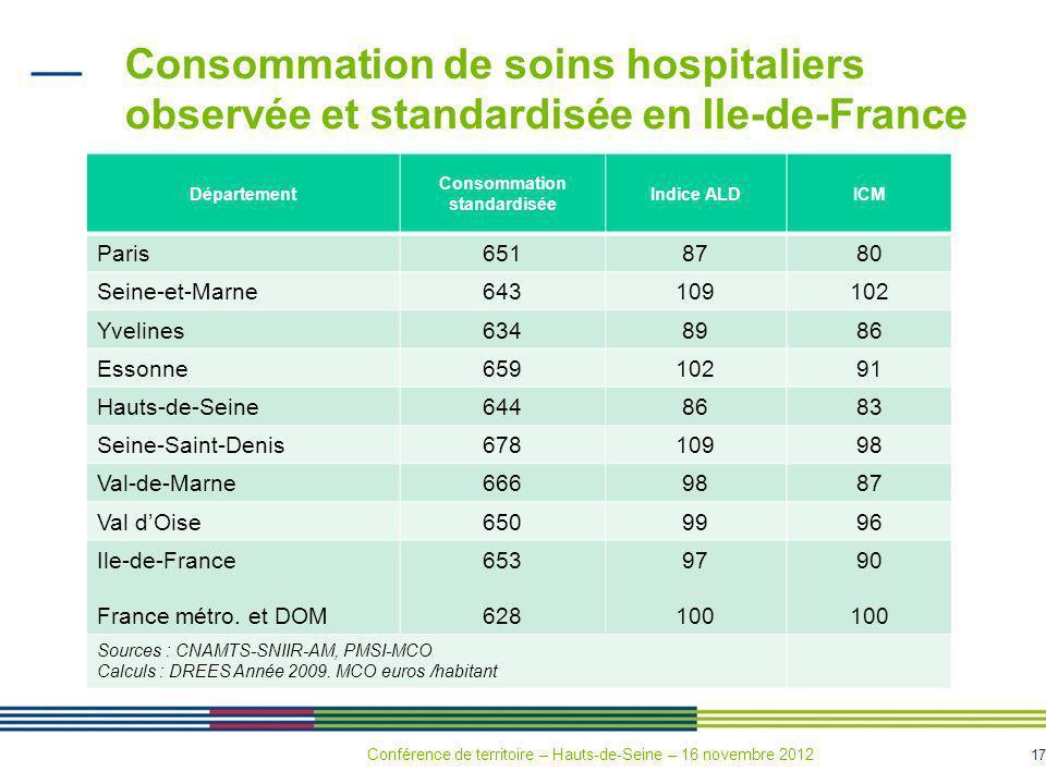 17 Consommation de soins hospitaliers observée et standardisée en Ile-de-France Département Consommation standardisée Indice ALDICM Paris6518780 Seine