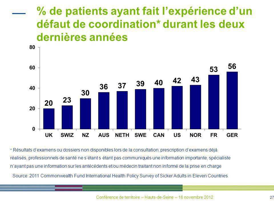 27 % de patients ayant fait lexpérience dun défaut de coordination* durant les deux dernières années * Résultats dexamens ou dossiers non disponibles