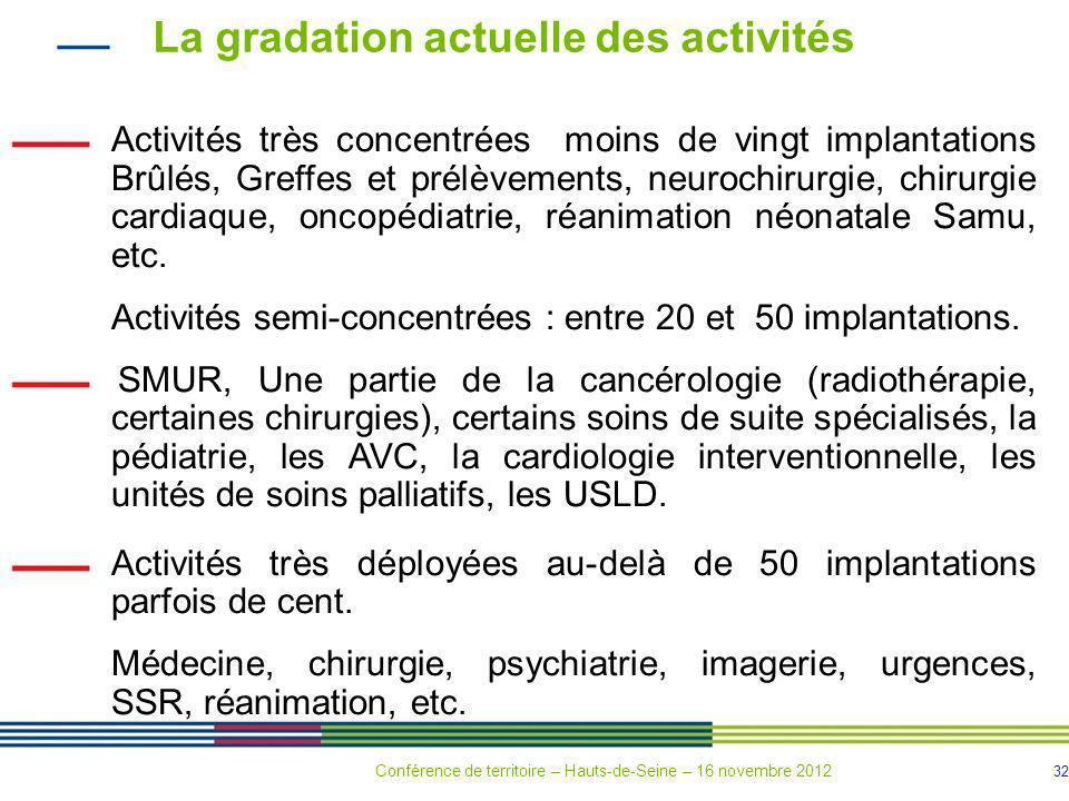 32 La gradation actuelle des activités Activités très concentrées moins de vingt implantations Brûlés, Greffes et prélèvements, neurochirurgie, chirur