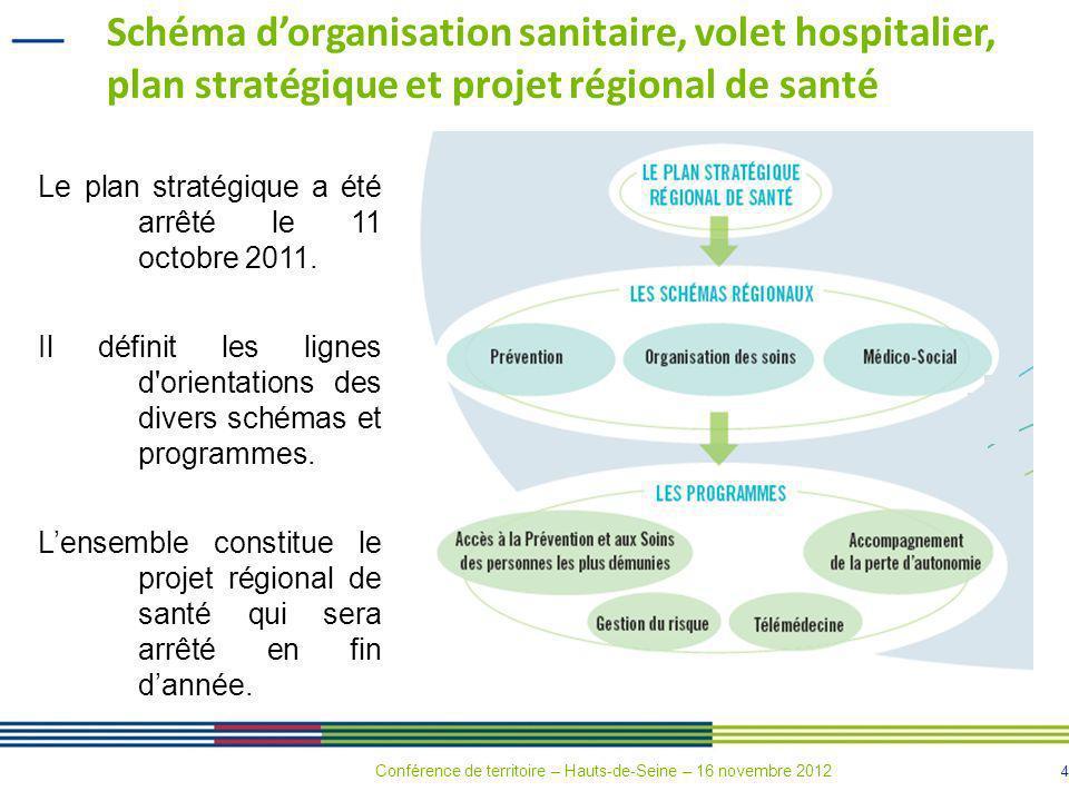95 Périnatalité (1) Pas dimplantation supplémentaire Accompagnement de regroupements Conférence de territoire – Hauts-de-Seine – 16 novembre 2012