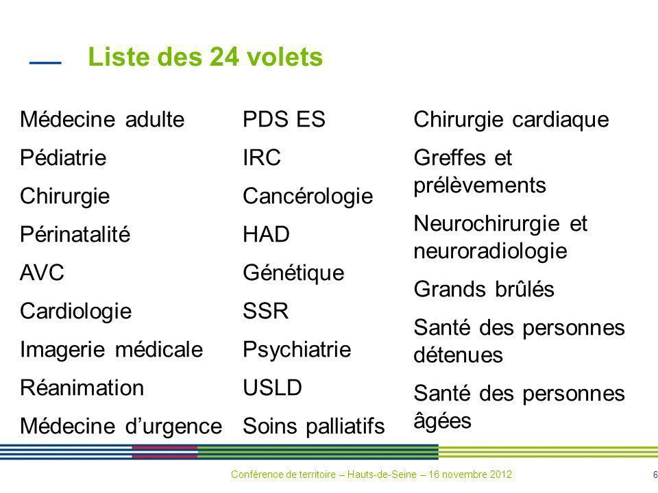 87 Le renforcement de loffre de soins hospitalière dans la boucle Nord de la Seine Conférence de territoire – Hauts-de-Seine – 16 novembre 2012