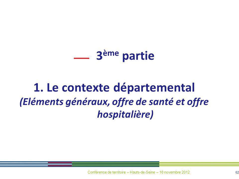 62 3 ème partie 1. Le contexte départemental (Eléments généraux, offre de santé et offre hospitalière) Conférence de territoire – Hauts-de-Seine – 16