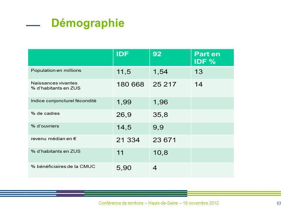 63 Démographie % dhabitants en ZUS Conférence de territoire – Hauts-de-Seine – 16 novembre 2012