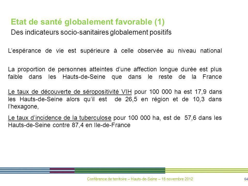 64 Etat de santé globalement favorable (1) Des indicateurs socio-sanitaires globalement positifs Lespérance de vie est supérieure à celle observée au