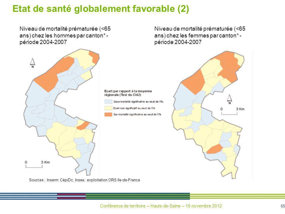 65 Etat de santé globalement favorable (2) Niveau de mortalité prématurée (<65 ans) chez les hommes par canton* - période 2004-2007 Niveau de mortalit