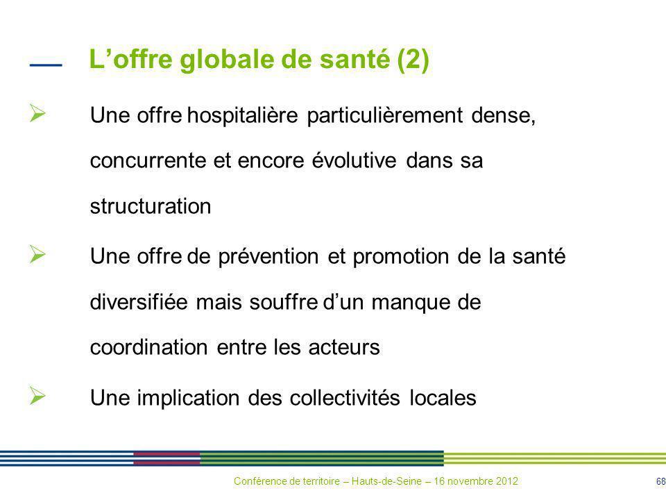 68 Loffre globale de santé (2) Une offre hospitalière particulièrement dense, concurrente et encore évolutive dans sa structuration Une offre de préve