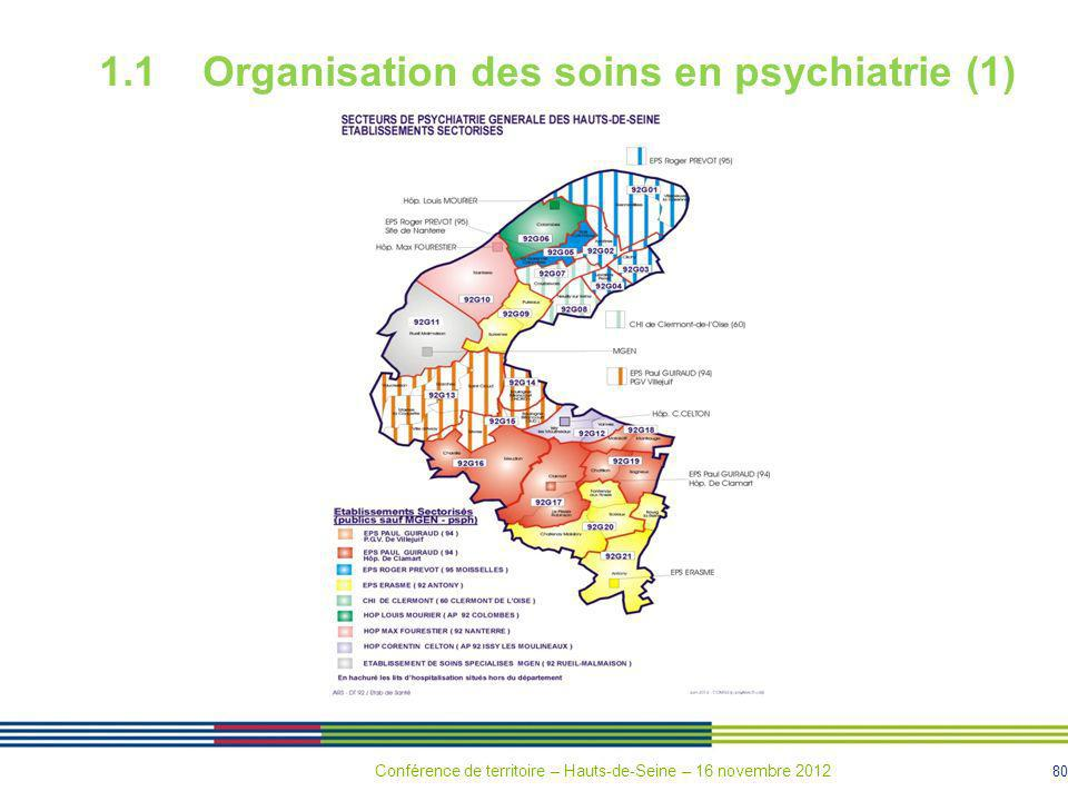 80 1.1 Organisation des soins en psychiatrie (1) Conférence de territoire – Hauts-de-Seine – 16 novembre 2012