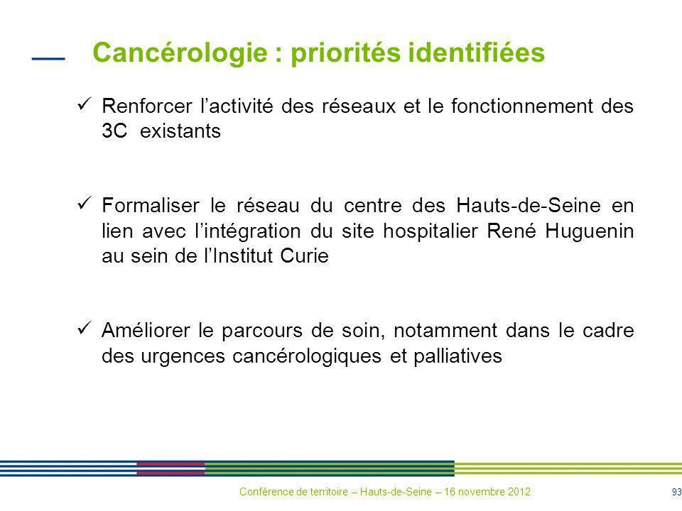 93 Cancérologie : priorités identifiées Renforcer lactivité des réseaux et le fonctionnement des 3C existants Formaliser le réseau du centre des Hauts