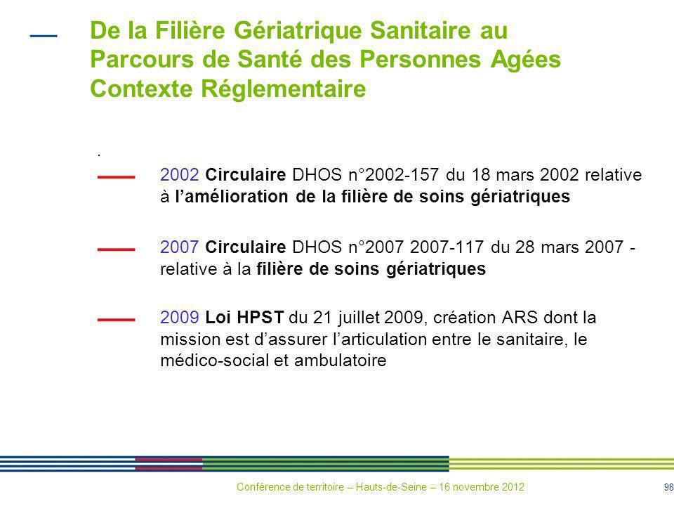 98 De la Filière Gériatrique Sanitaire au Parcours de Santé des Personnes Agées Contexte Réglementaire. 2002 Circulaire DHOS n°2002-157 du 18 mars 200