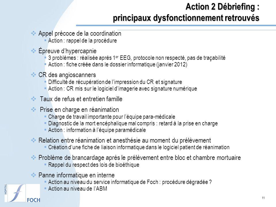 11 Action 2 Débriefing : principaux dysfonctionnement retrouvés Appel précoce de la coordination Action : rappel de la procédure Épreuve dhypercapnie