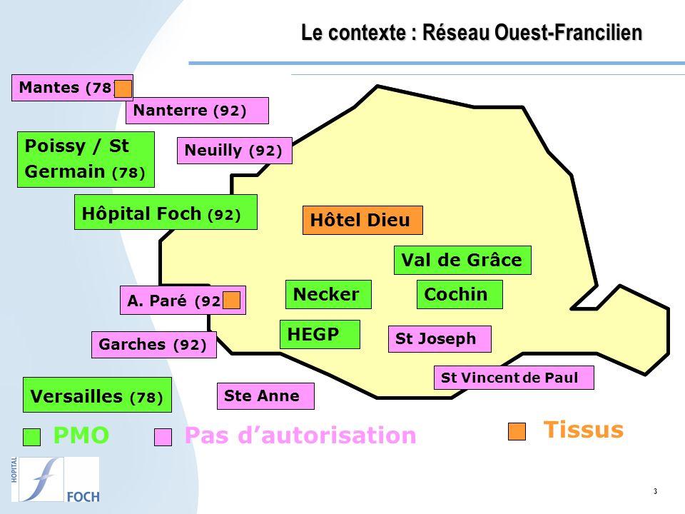 3 PMOPas dautorisation Tissus Necker HEGP Cochin Versailles (78) Hôpital Foch (92) Poissy / St Germain (78) Hôtel Dieu A. Paré (92) St Vincent de Paul