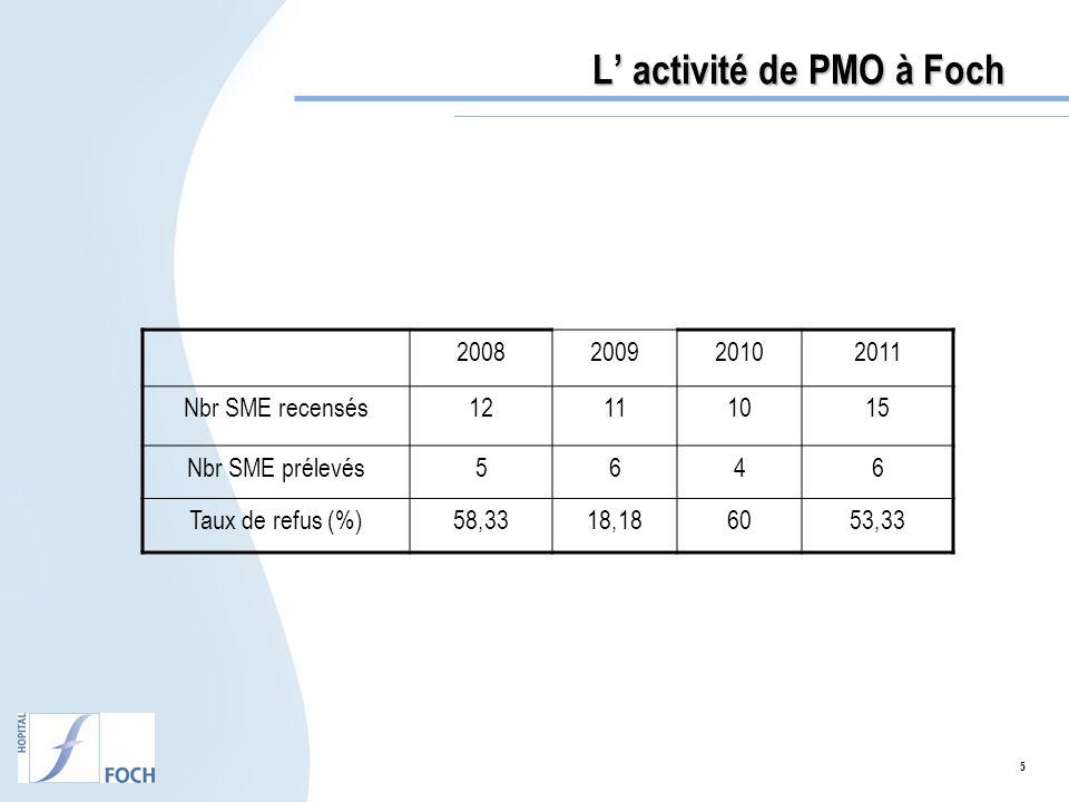 5 L activité de PMO à Foch 2008200920102011 Nbr SME recensés12111015 Nbr SME prélevés5646 Taux de refus (%)58,3318,186053,33