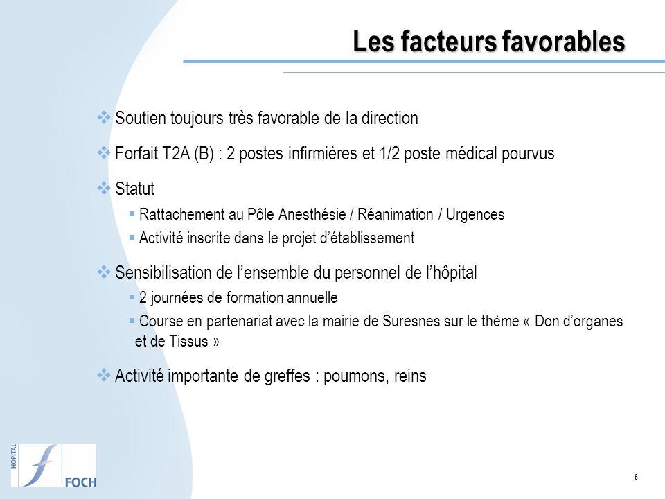6 Les facteurs favorables Soutien toujours très favorable de la direction Forfait T2A (B) : 2 postes infirmières et 1/2 poste médical pourvus Statut R