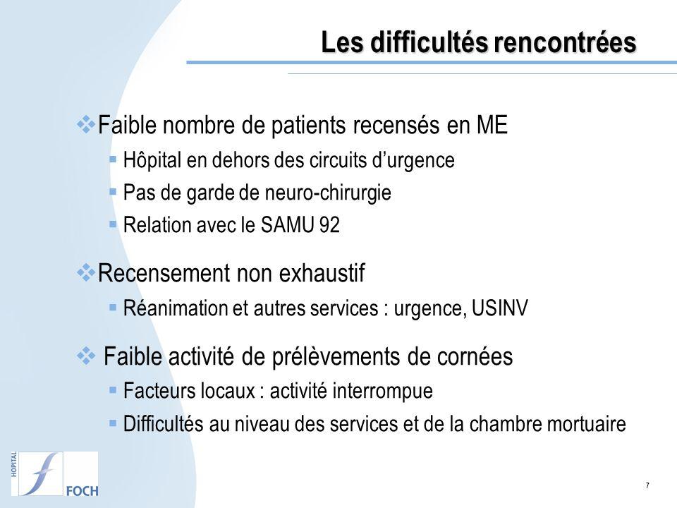7 Les difficultés rencontrées Faible nombre de patients recensés en ME Hôpital en dehors des circuits durgence Pas de garde de neuro-chirurgie Relatio