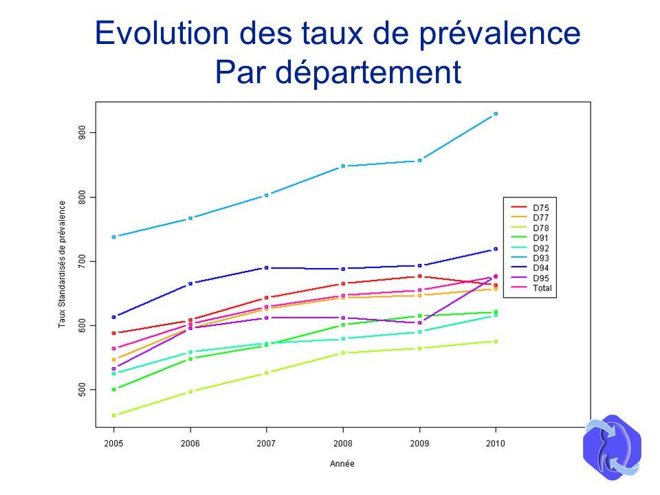 Evolution des taux de prévalence Par département