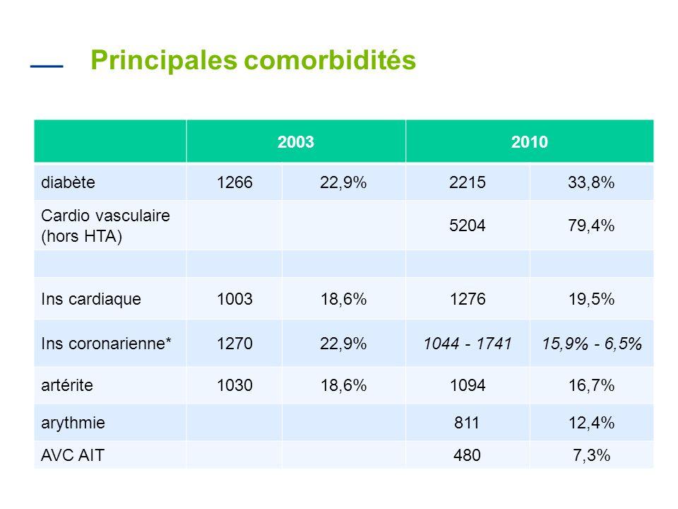 Principales comorbidités 20032010 diabète126622,9%221533,8% Cardio vasculaire (hors HTA) 520479,4% Ins cardiaque100318,6%127619,5% Ins coronarienne*12