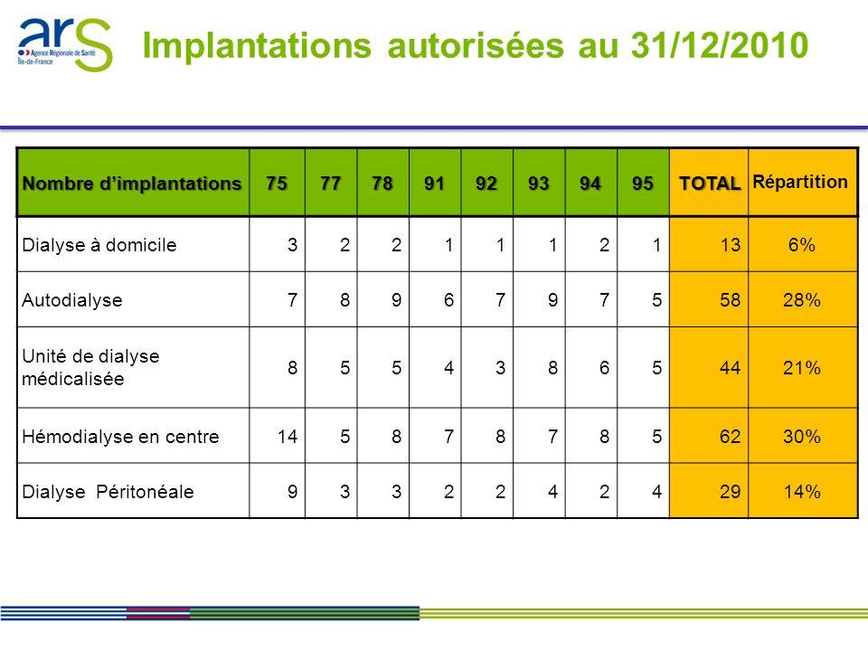 Implantations autorisées au 31/12/2010 Nombre dimplantations 7577789192939495TOTAL Répartition Dialyse à domicile32211121136% Autodialyse789679755828%