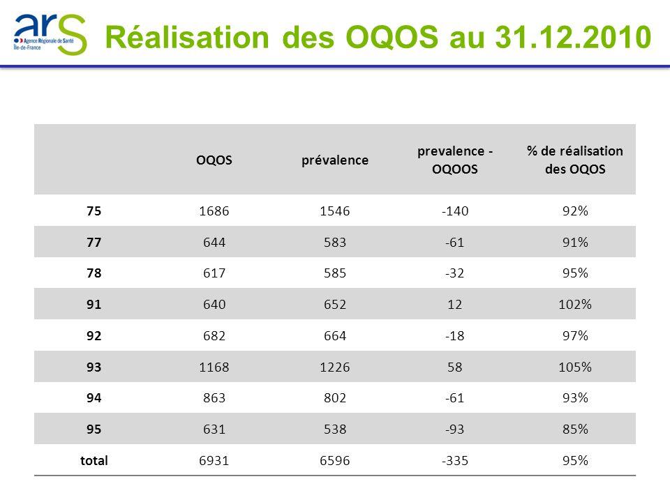 OQOSprévalence prevalence - OQOOS % de réalisation des OQOS 7516861546-14092% 77644583-6191% 78617585-3295% 9164065212102% 92682664-1897% 931168122658