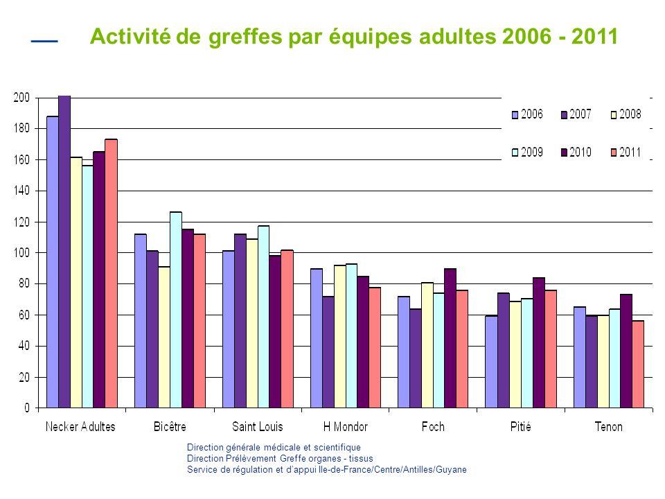 Activité de greffes par équipes adultes 2006 - 2011 Direction générale médicale et scientifique Direction Prélèvement Greffe organes - tissus Service