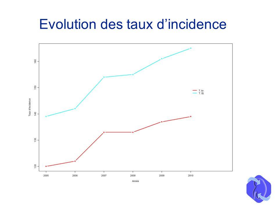 Evolution des taux dincidence