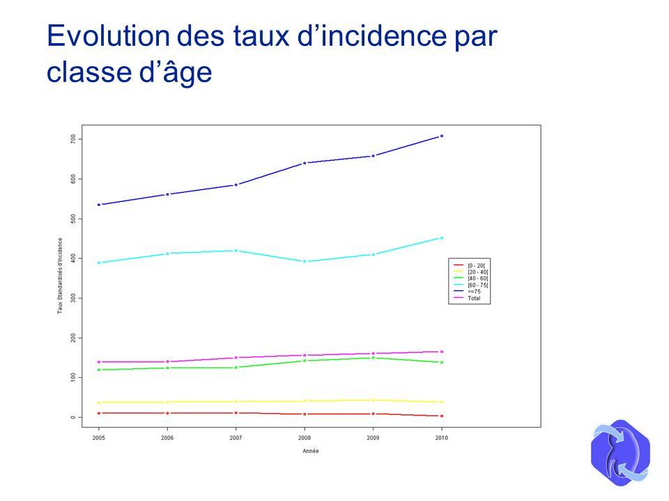 Evolution des taux dincidence par classe dâge