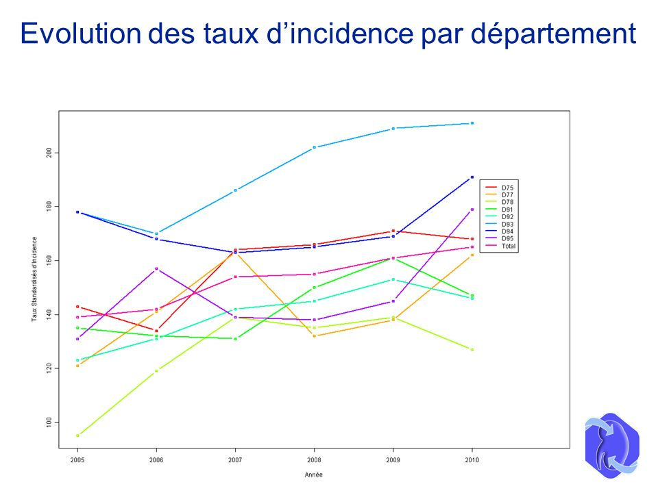 Evolution des taux dincidence par département