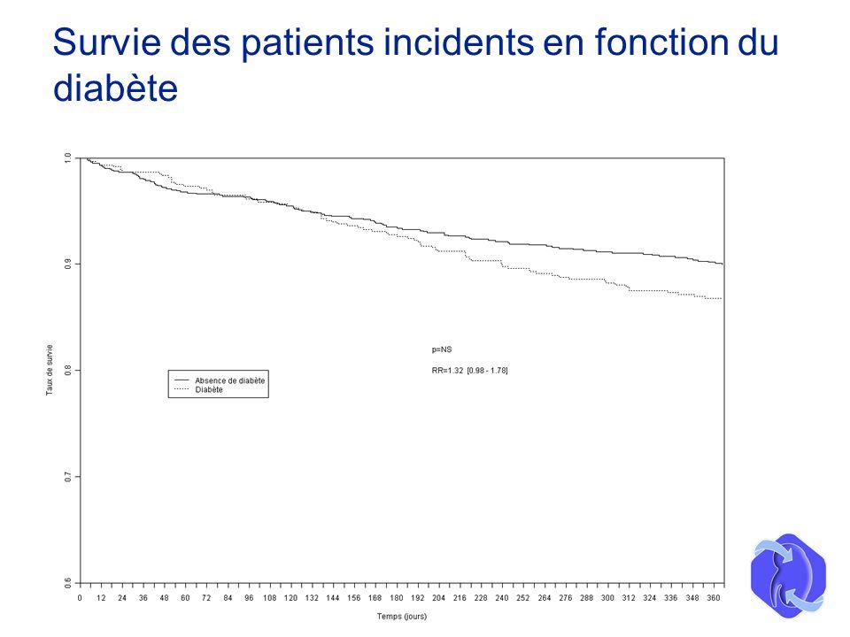 Survie des patients incidents en fonction du diabète