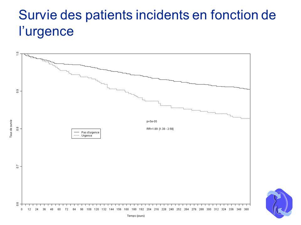 Survie des patients incidents en fonction de lurgence