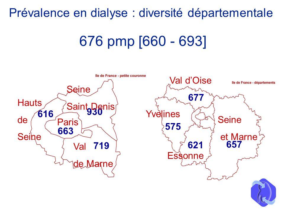 575 677 621 657 663 930 679 616 Val de Marne Hauts de Seine Paris Seine Saint Denis Essonne Val dOise Yvelines Seine et Marne Prévalence en dialyse :