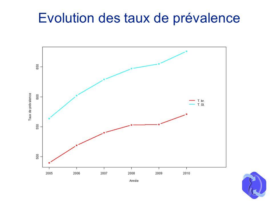 Evolution des taux de prévalence