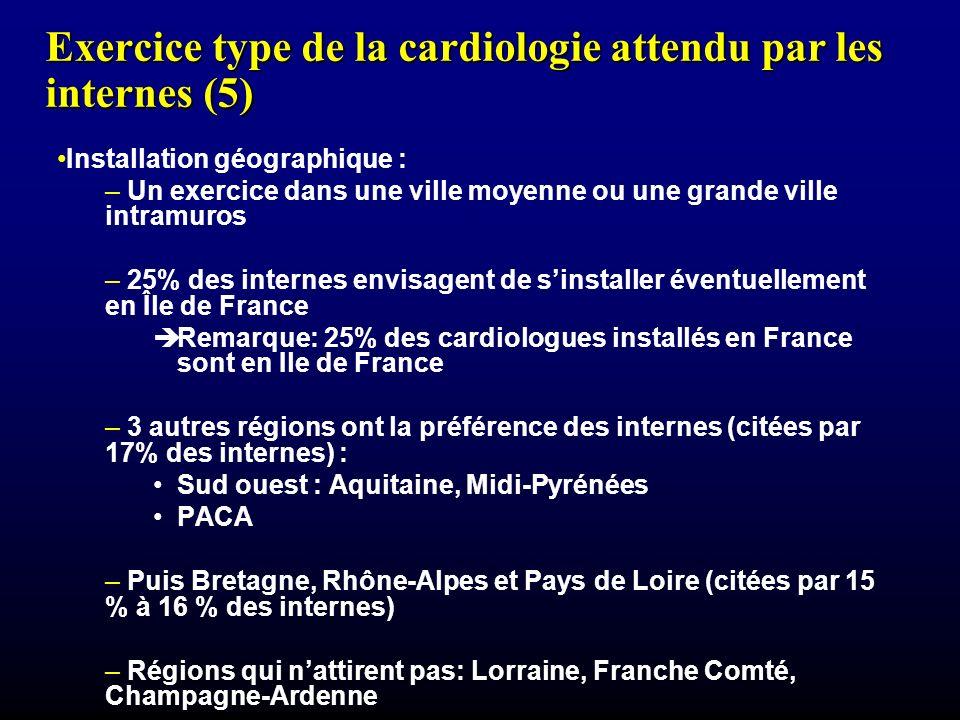 Exercice type de la cardiologie attendu par les internes (5) Installation géographique : – Un exercice dans une ville moyenne ou une grande ville intramuros – 25% des internes envisagent de sinstaller éventuellement en Île de France Remarque: 25% des cardiologues installés en France sont en Ile de France – 3 autres régions ont la préférence des internes (citées par 17% des internes) : Sud ouest : Aquitaine, Midi-Pyrénées PACA – Puis Bretagne, Rhône-Alpes et Pays de Loire (citées par 15 % à 16 % des internes) – Régions qui nattirent pas: Lorraine, Franche Comté, Champagne-Ardenne
