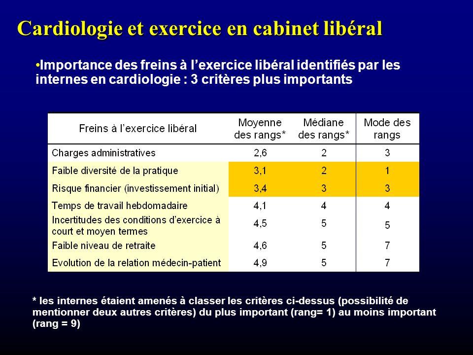 Cardiologie et exercice en cabinet libéral Importance des freins à lexercice libéral identifiés par les internes en cardiologie : 3 critères plus importants * les internes étaient amenés à classer les critères ci-dessus (possibilité de mentionner deux autres critères) du plus important (rang= 1) au moins important (rang = 9)
