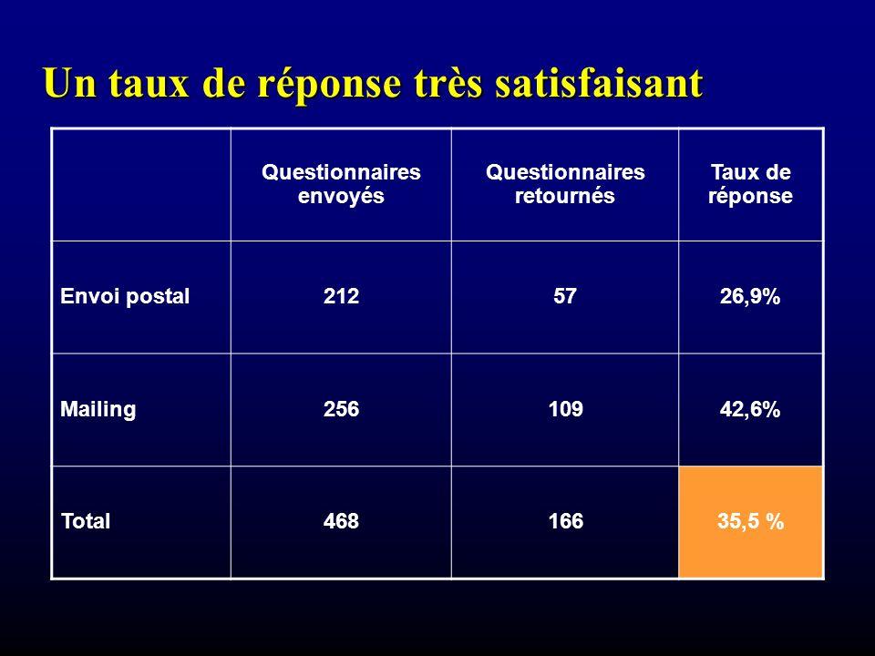 Un taux de réponse très satisfaisant Questionnaires envoyés Questionnaires retournés Taux de réponse Envoi postal2125726,9% Mailing25610942,6% Total46816635,5 %