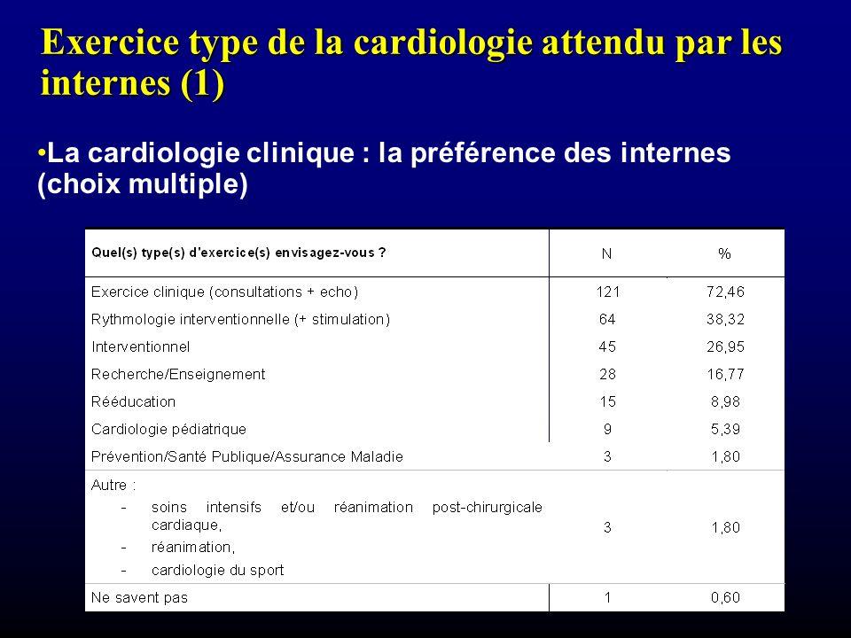 Exercice type de la cardiologie attendu par les internes (1) La cardiologie clinique : la préférence des internes (choix multiple)