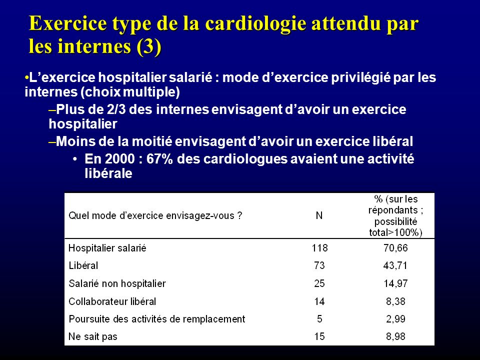 Exercice type de la cardiologie attendu par les internes (3) Lexercice hospitalier salarié : mode dexercice privilégié par les internes (choix multiple) –Plus de 2/3 des internes envisagent davoir un exercice hospitalier –Moins de la moitié envisagent davoir un exercice libéral En 2000 : 67% des cardiologues avaient une activité libérale