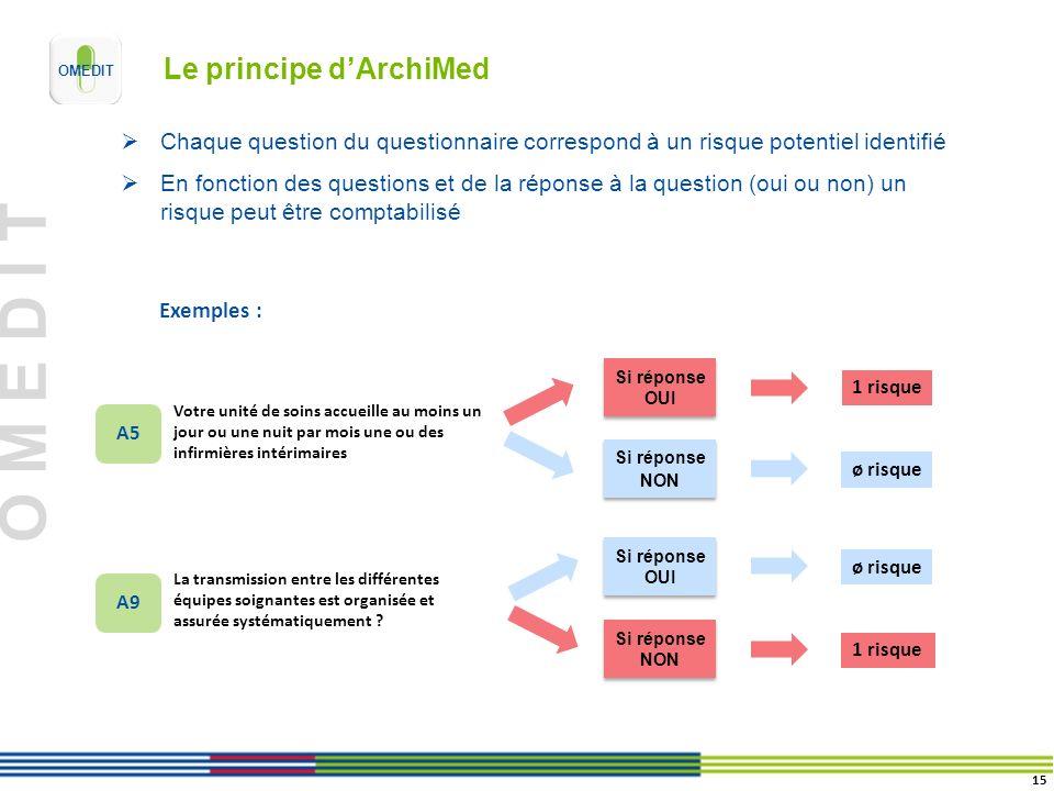 O M E D I T Le principe dArchiMed Chaque question du questionnaire correspond à un risque potentiel identifié En fonction des questions et de la répon
