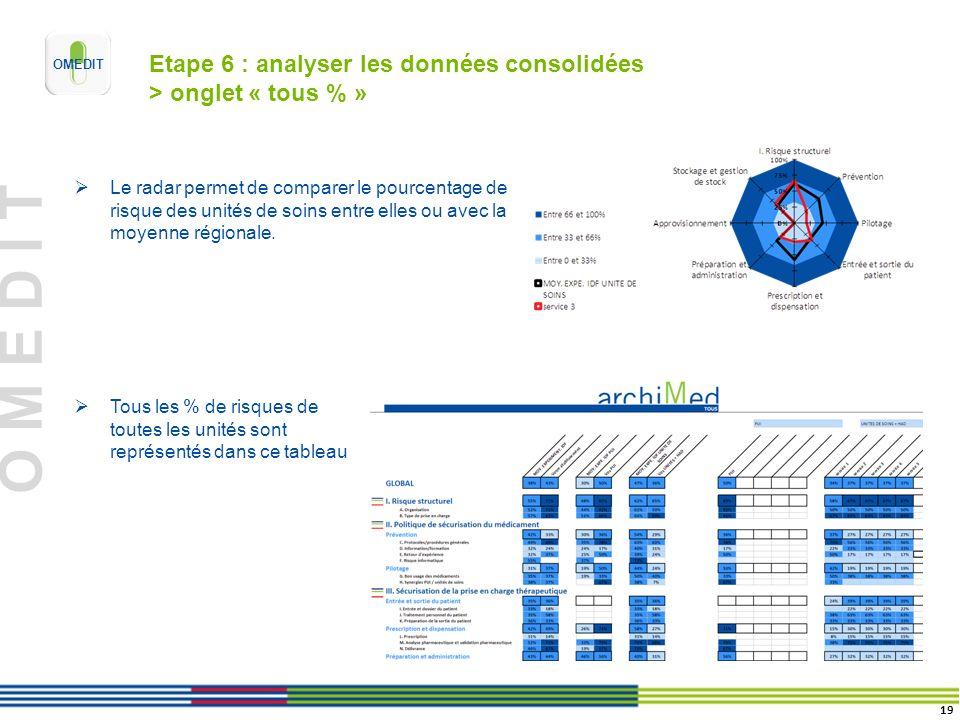 O M E D I T Etape 6 : analyser les données consolidées > onglet « tous % » Le radar permet de comparer le pourcentage de risque des unités de soins entre elles ou avec la moyenne régionale.