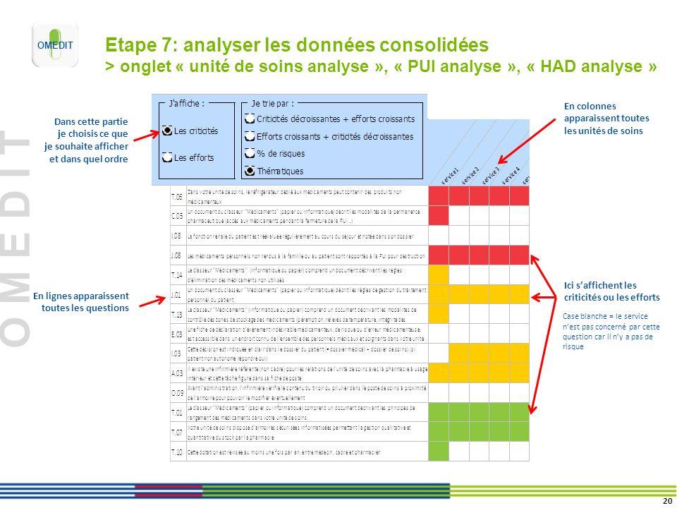 O M E D I T Etape 7: analyser les données consolidées > onglet « unité de soins analyse », « PUI analyse », « HAD analyse » En colonnes apparaissent t