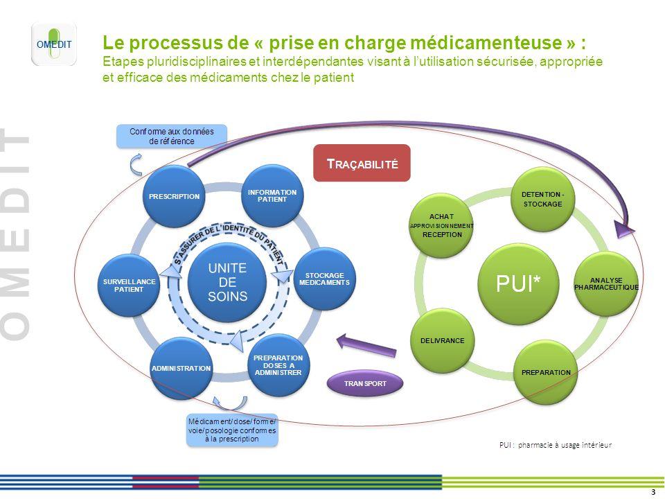 O M E D I T Le processus de « prise en charge médicamenteuse » : Etapes pluridisciplinaires et interdépendantes visant à lutilisation sécurisée, appropriée et efficace des médicaments chez le patient 3