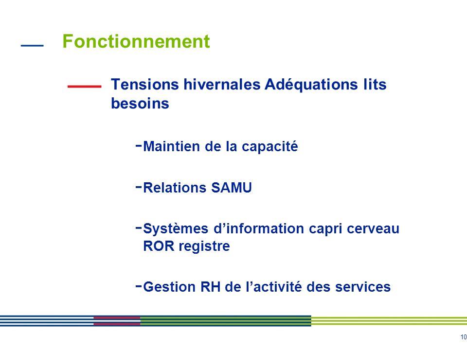 10 Fonctionnement Tensions hivernales Adéquations lits besoins - Maintien de la capacité - Relations SAMU - Systèmes dinformation capri cerveau ROR re