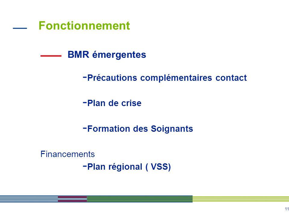 11 Fonctionnement BMR émergentes - Précautions complémentaires contact - Plan de crise - Formation des Soignants Financements - Plan régional ( VSS)