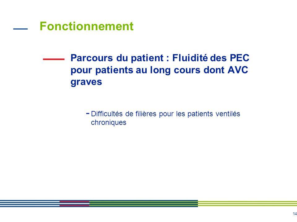 14 Fonctionnement Parcours du patient : Fluidité des PEC pour patients au long cours dont AVC graves - Difficultés de filières pour les patients venti