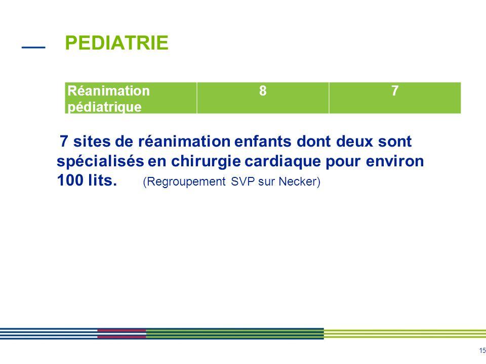 15 PEDIATRIE Réanimation pédiatrique 87 7 sites de réanimation enfants dont deux sont spécialisés en chirurgie cardiaque pour environ 100 lits. (Regro