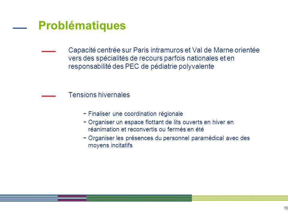 16 Problématiques Capacité centrée sur Paris intramuros et Val de Marne orientée vers des spécialités de recours parfois nationales et en responsabili